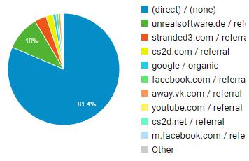 IMG:http://stuff.unrealsoftware.de/pics/greenlight/cs2d_day21_trafficsources.png