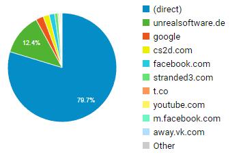 IMG:http://stuff.unrealsoftware.de/pics/greenlight/cs2d_day28_trafficsources.png